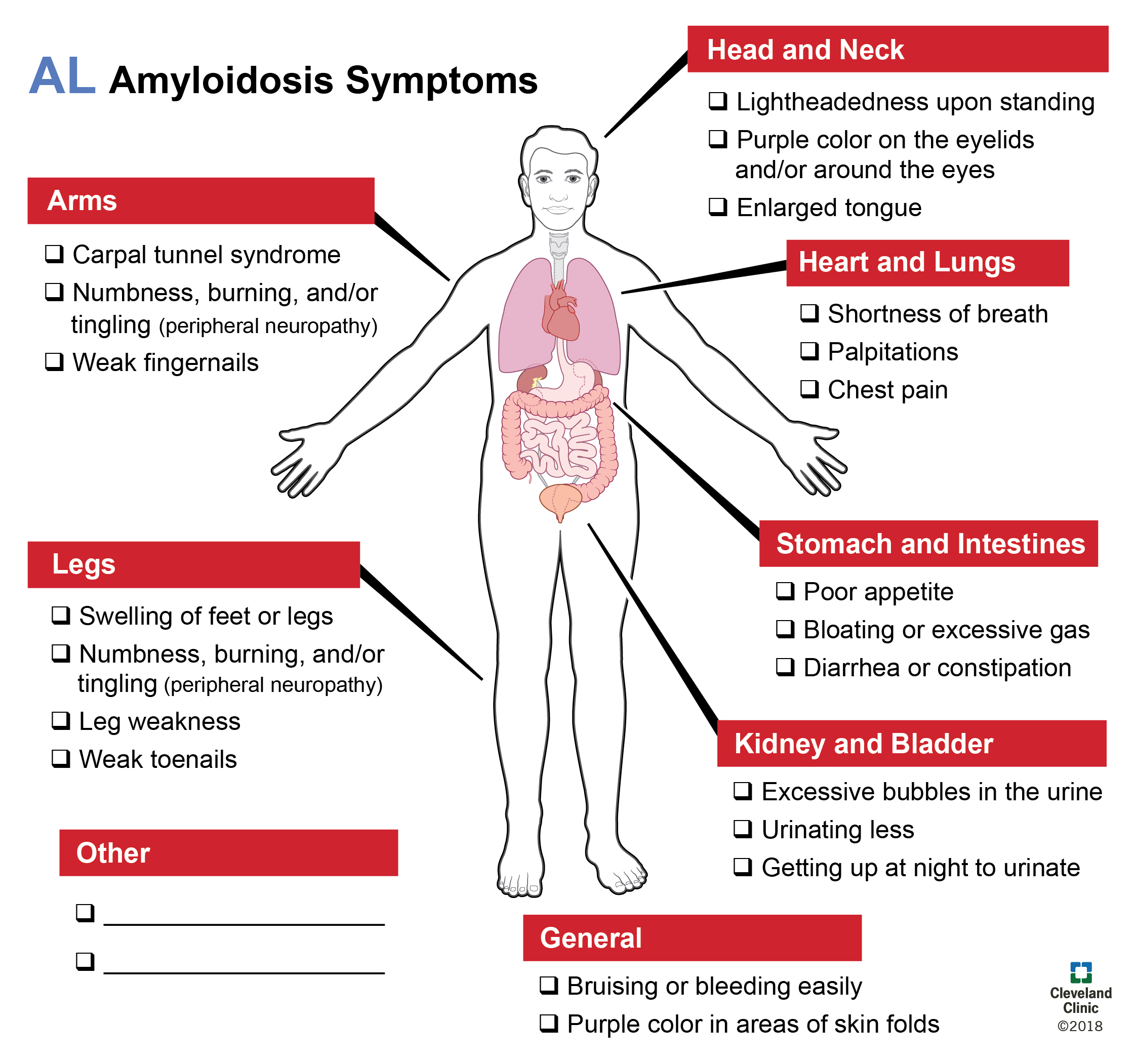Amyloidosis AL Symptoms